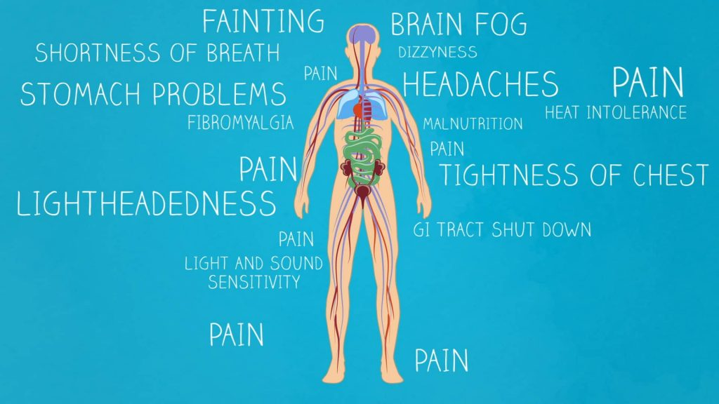 POTS Syndrome means there are multiple symptoms in the same disorder